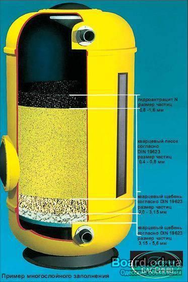 Как сделать самодельный фильтр от песка